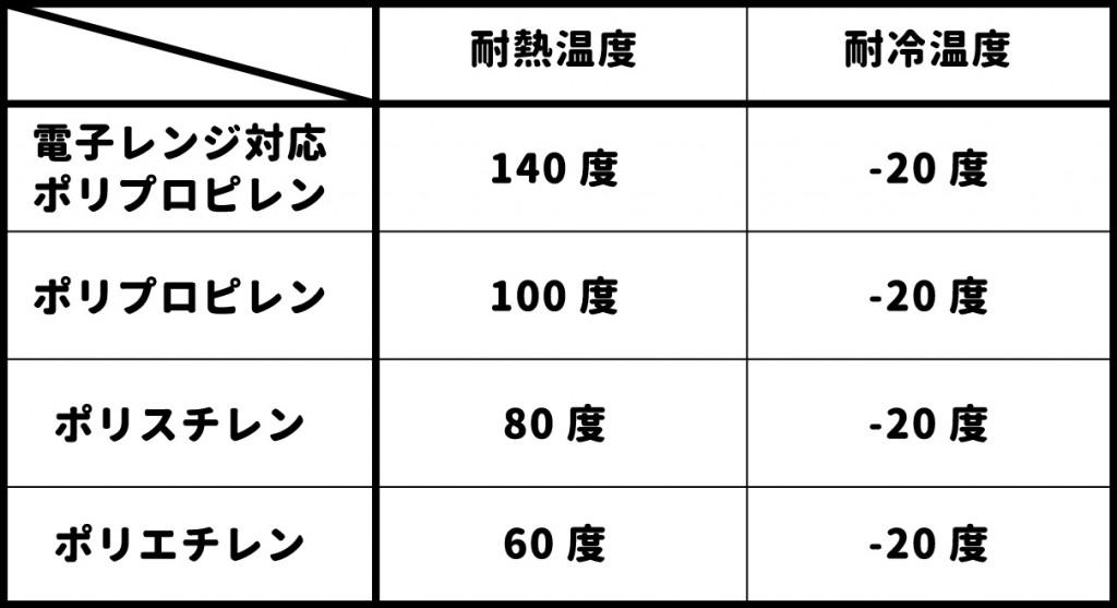 耐熱・耐冷温度表